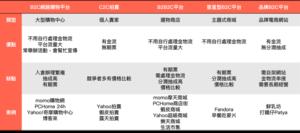整理各類型電商平台比較/自行整理