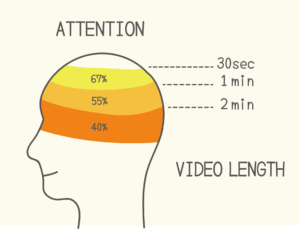 消費者行為AIDA對應影片觀看時間